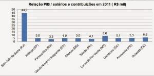 Grafico PIB - renda