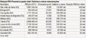 PIB - renda no Brasil