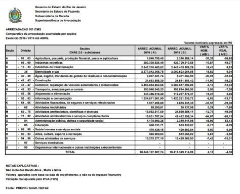 ICMS - 1 Q 2016 x 1 Q 2015 - por atividade econômica
