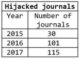 hijacked-journals-2017