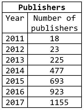 publishers-2017