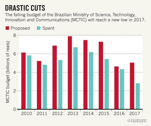 MCTIC2-budget
