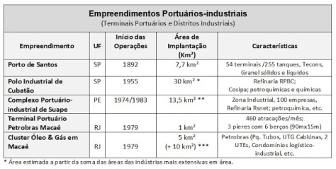 ZIPs no Brasil