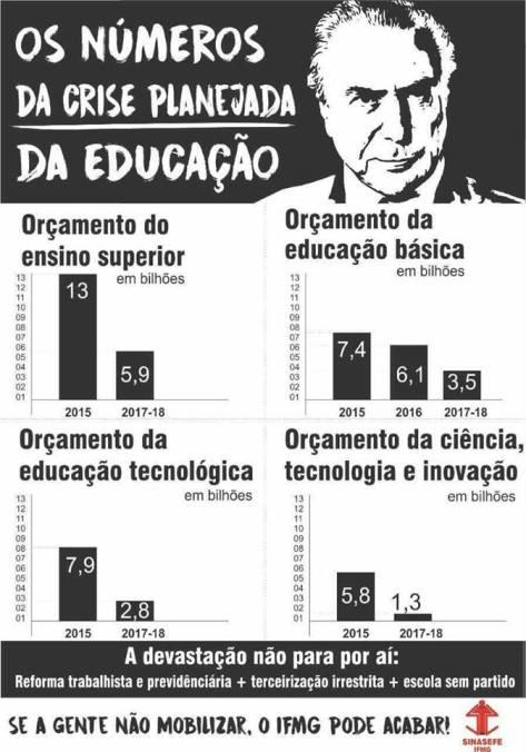 investimentos educação