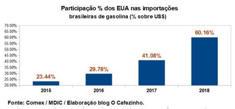 gasolina brasil eua