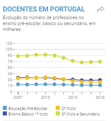 professores portugal
