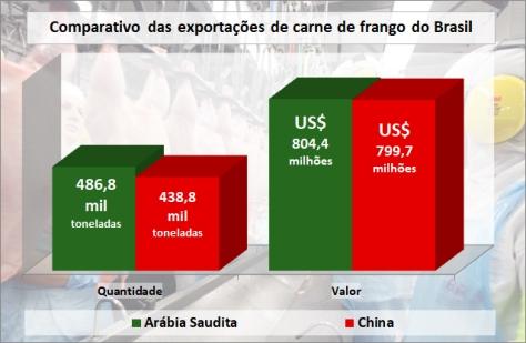 Exportações-frango