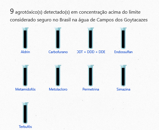 agrotoxicos acima do limite