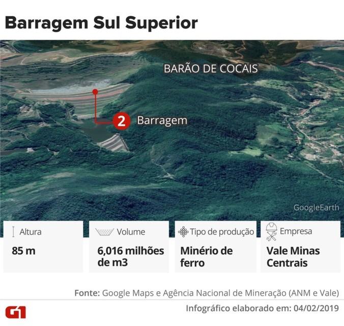 gongo soco barragem sul superior