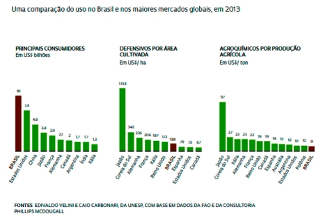 brasil pesticides