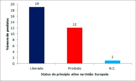 status eu