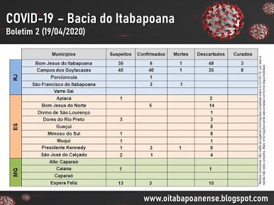 covid itabapoana 2