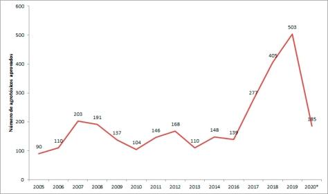 agrotóxicos aprovados 2005-2020