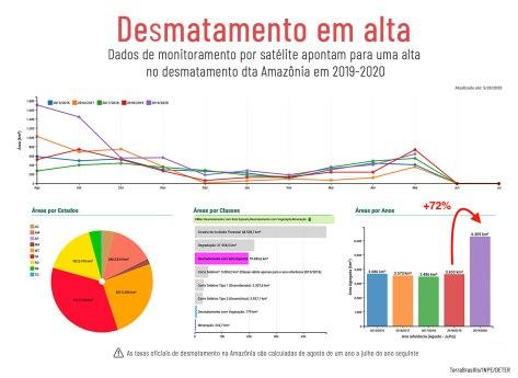 Deter-Gráfico-Desmatamento-v2