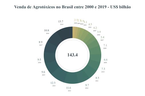 Vendas de agrotóxicos no Brasil 20002019