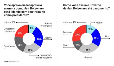Aprovacao-Bolsonaro