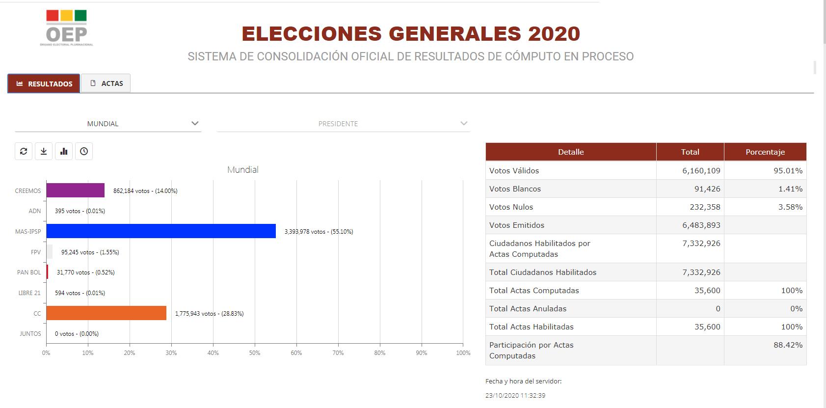 bolivia eleições