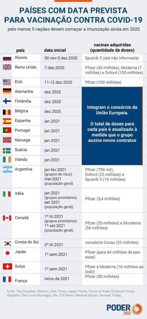 vacinação por países