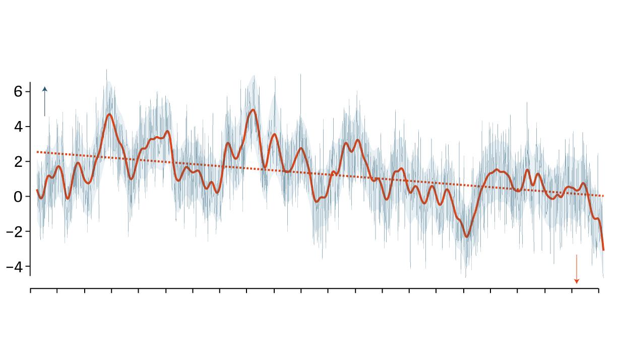 grafico seca