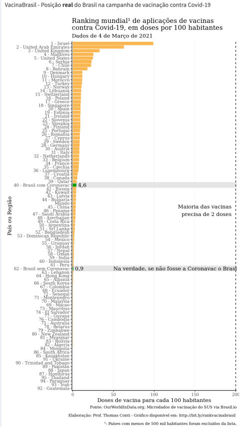 vacina ranking