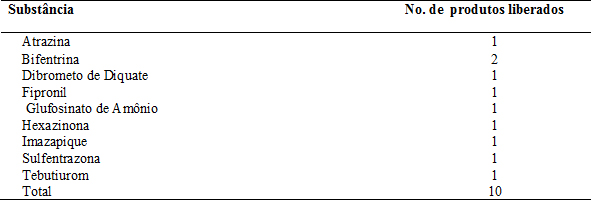 Tabela substâncias liberadas