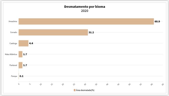 desmata biomas