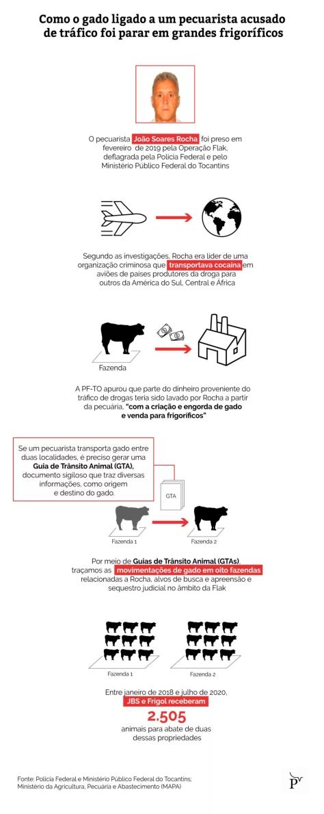 publica fluxo gado