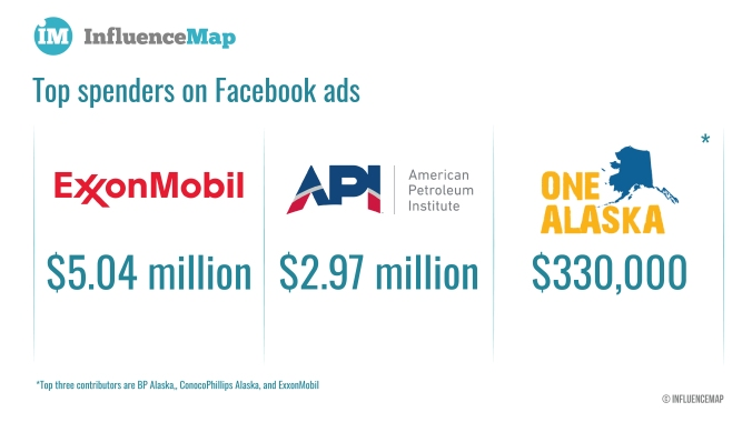 Climate change and social media - top spenders